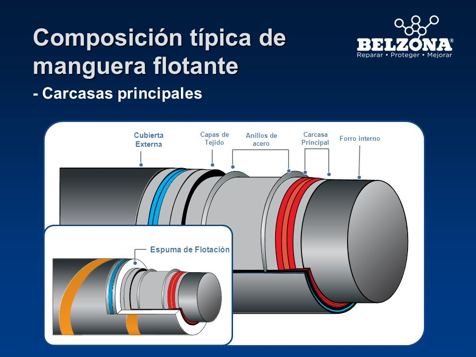 Composición típica de manguera flotante - Carcasas principales v Forro interno Cubierta Externa Capas de Tejido Carcasa Principal Anillos de acero Esp
