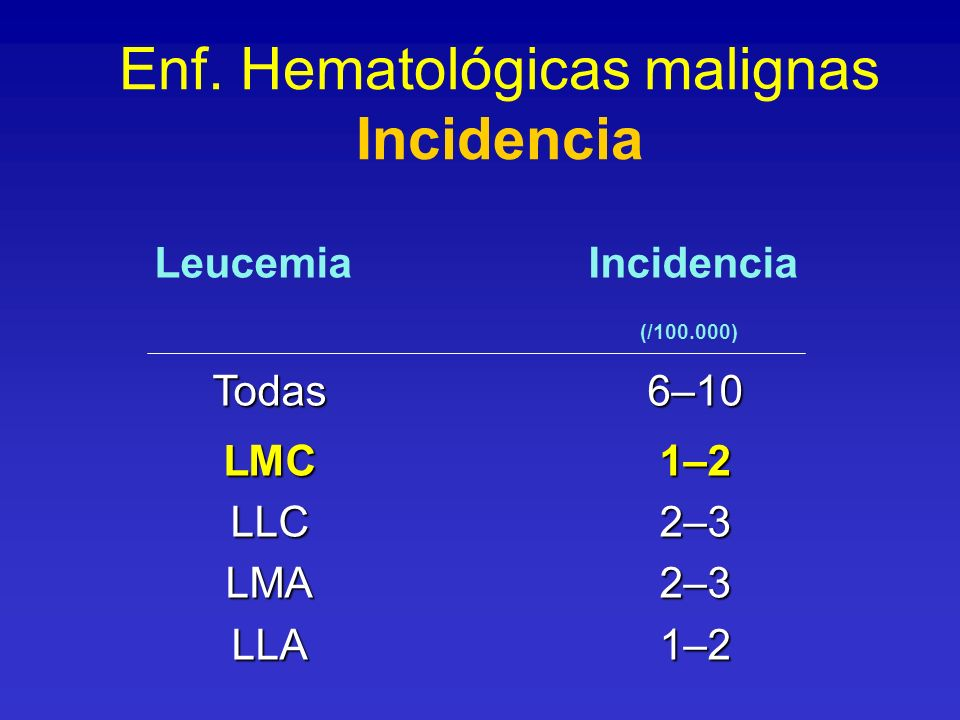 Enf. Hematológicas malignas Incidencia Leucemia Incidencia (/100.000) Todas6–10 LMC1–2 LLC2–3 LMA2–3 LLA1–2