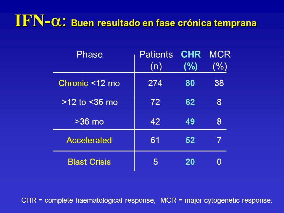 IFN- Buen resultado en fase crónica temprana CHR = complete haematological response; MCR = major cytogenetic response. PhasePatients (n) CHR (%) MCR (