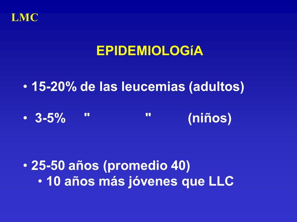 EPIDEMIOLOGíA 15-20% de las leucemias (adultos) 3-5%