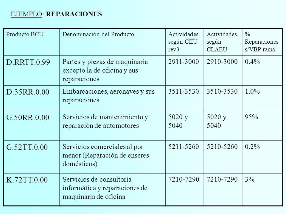EJEMPLO: REPARACIONES Producto BCUDenominación del ProductoActividades según CIIU rev3 Actividades según CLAEU % Reparaciones s/VBP rama D.RRTT.0.99 Partes y piezas de maquinaria excepto la de oficina y sus reparaciones 2911-30002910-30000.4% D.35RR.0.00 Embarcaciones, aeronaves y sus reparaciones 3511-35303510-35301.0% G.50RR.0.00 Servicios de mantenimiento y reparación de automotores 5020 y 5040 95% G.52TT.0.00 Servicios comerciales al por menor (Reparación de enseres domésticos) 5211-52605210-52600.2% K.72TT.0.00 Servicios de consultoría informática y reparaciones de maquinaria de oficina 7210-7290 3%