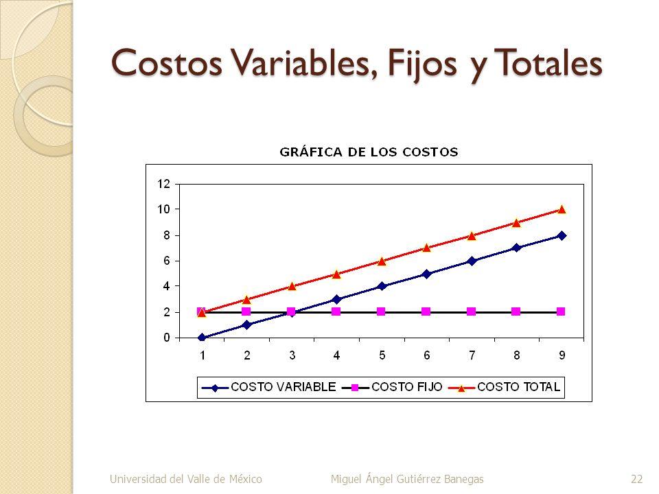 Costos Variables, Fijos y Totales Universidad del Valle de MéxicoMiguel Ángel Gutiérrez Banegas22
