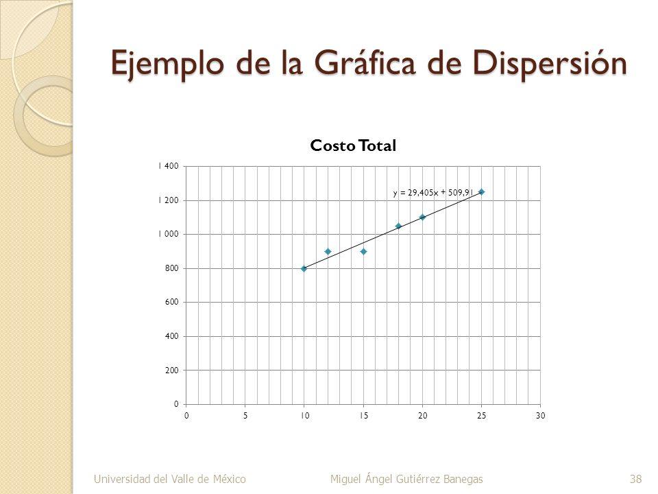 Ejemplo de la Gráfica de Dispersión Universidad del Valle de MéxicoMiguel Ángel Gutiérrez Banegas38