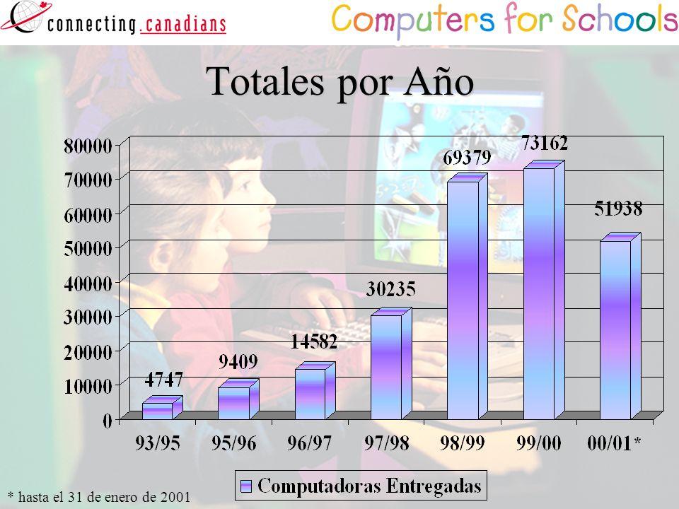 Totales por Año * hasta el 31 de enero de 2001