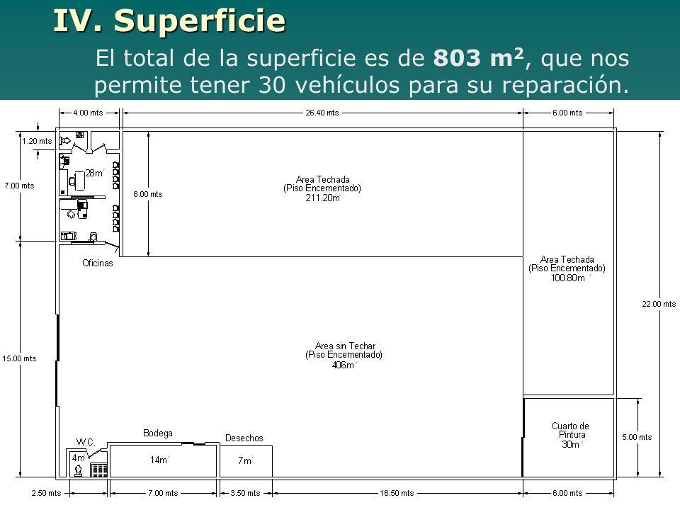 IV. Superficie El total de la superficie es de 803 m 2, que nos permite tener 30 vehículos para su reparación.
