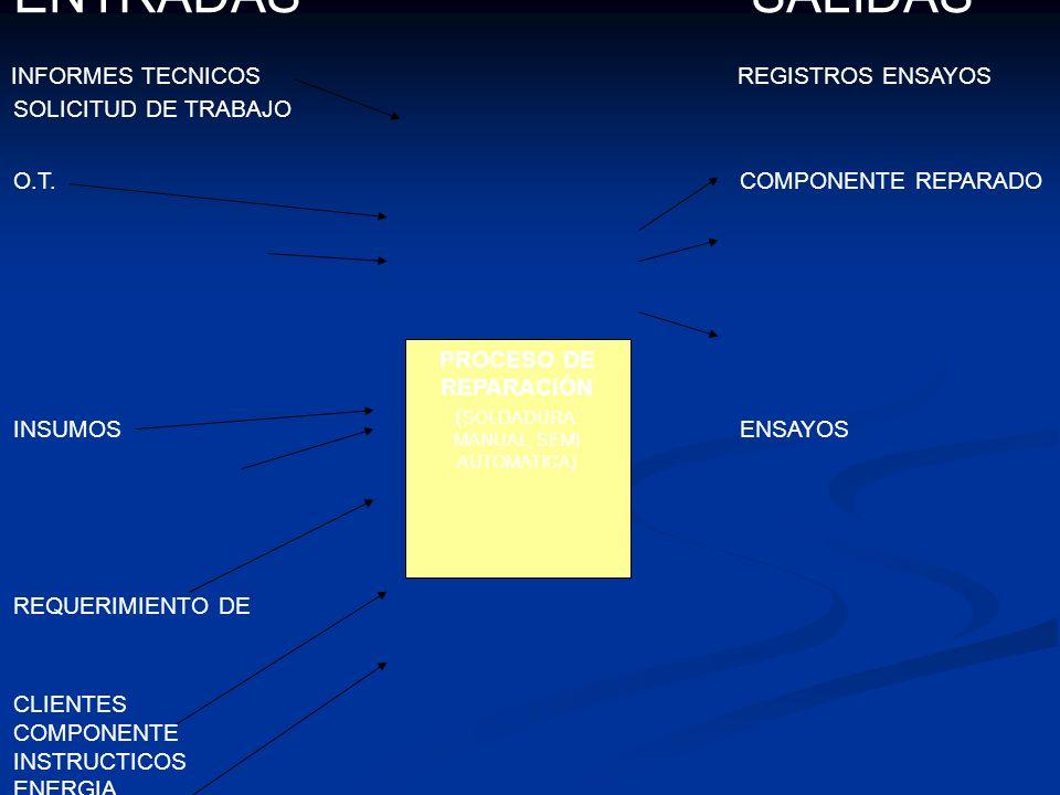 PROCESO DE REPARACIÓN ( SOLDADURA: MANUAL, SEMI AUTOMATICA) ENTRADAS SALIDAS SOLICITUD DE TRABAJO O.T.COMPONENTE REPARADO INFORMES TECNICOSREGISTROS ENSAYOS INSUMOSENSAYOS REQUERIMIENTO DE CLIENTES COMPONENTE INSTRUCTICOS ENERGIA