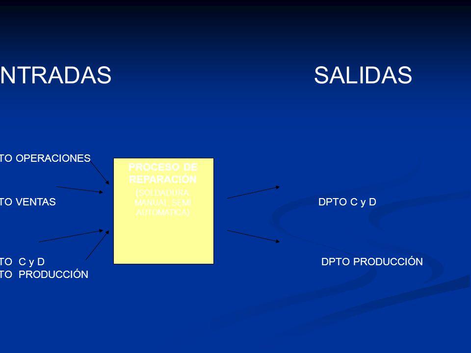 PROCESO DE REPARACIÓN ( SOLDADURA: MANUAL, SEMI AUTOMATICA) ENTRADAS SALIDAS DPTO OPERACIONES DPTO VENTAS DPTO C y D DPTO C y D DPTO PRODUCCIÓN DPTO P