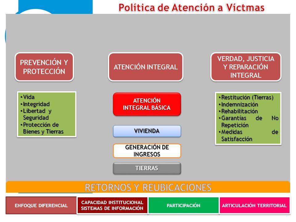 PREVENCIÓN Y PROTECCIÓN ATENCIÓN INTEGRAL VERDAD, JUSTICIA Y REPARACIÓN INTEGRAL ENFOQUE DIFERENCIAL CAPACIDAD INSTITUCIONAL SISTEMAS DE INFORMACIÓN C