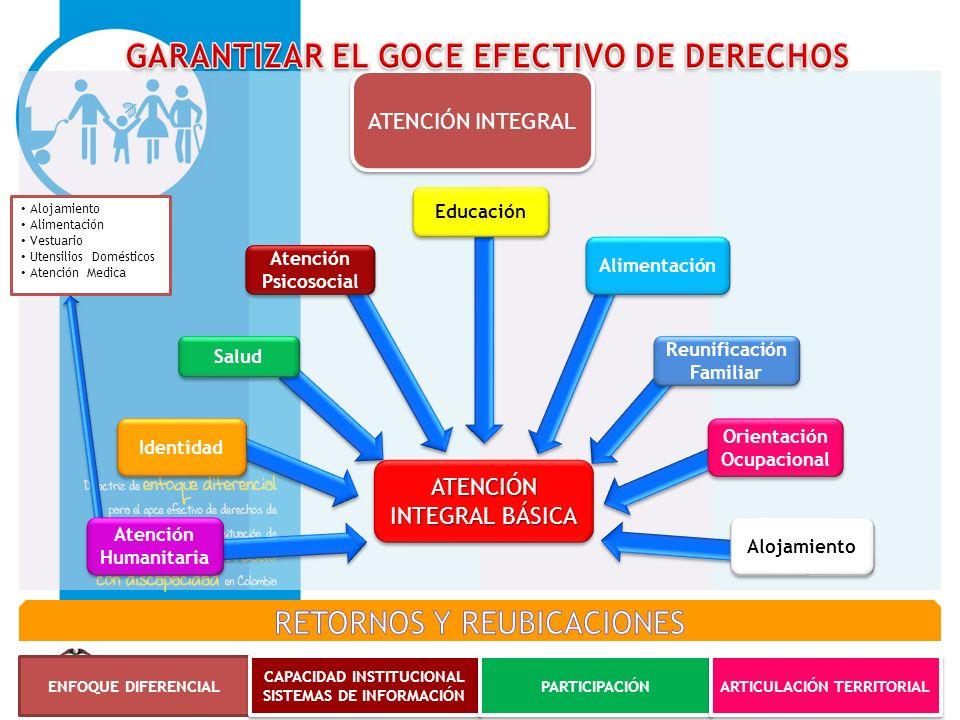 Alojamiento Alimentación Vestuario Utensilios Domésticos Atención Medica ATENCIÓN INTEGRAL BÁSICA ATENCIÓN ATENCIÓN INTEGRAL Educación Atención Psicos
