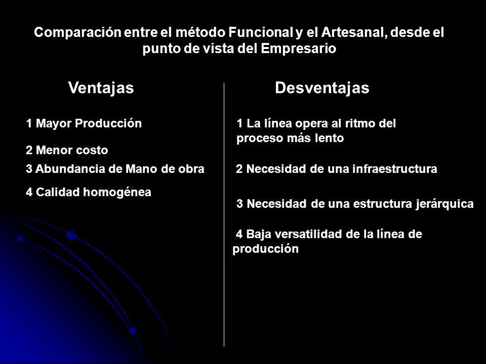 Comparación entre el método Funcional y el Artesanal, desde el punto de vista del Empresario VentajasDesventajas 1 Mayor Producción 2 Menor costo 3 Ab