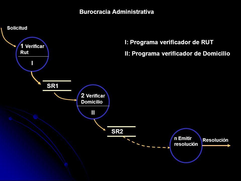 Burocracia Administrativa 1 Verificar Rut SR1 Solicitud 2 Verificar Domicilio SR2 n Emitir resolución Resolución I I: Programa verificador de RUT II I