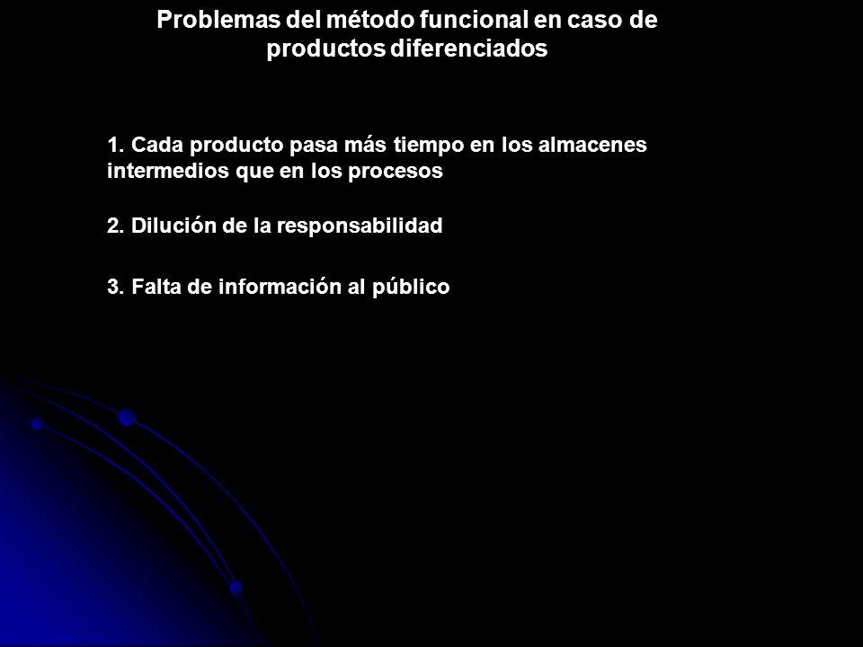 Problemas del método funcional en caso de productos diferenciados 1. Cada producto pasa más tiempo en los almacenes intermedios que en los procesos 2.
