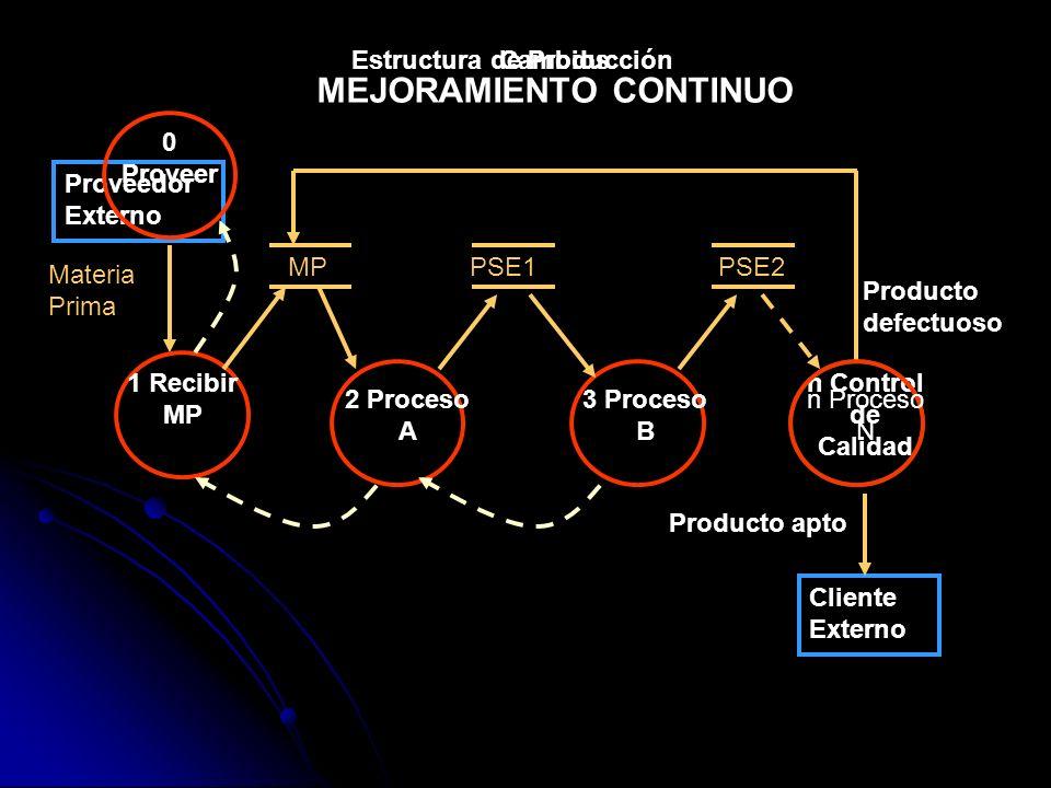 Estructura de Producción Proveedor Externo Materia Prima 1 Recibir MP MP 2 Proceso A PSE2 3 Proceso B PSE1 n Control de Calidad Cliente Externo Cambio