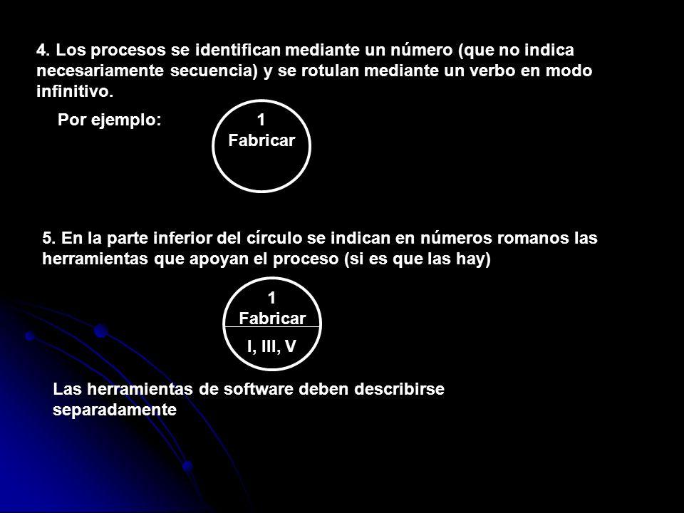 4. Los procesos se identifican mediante un número (que no indica necesariamente secuencia) y se rotulan mediante un verbo en modo infinitivo. Por ejem