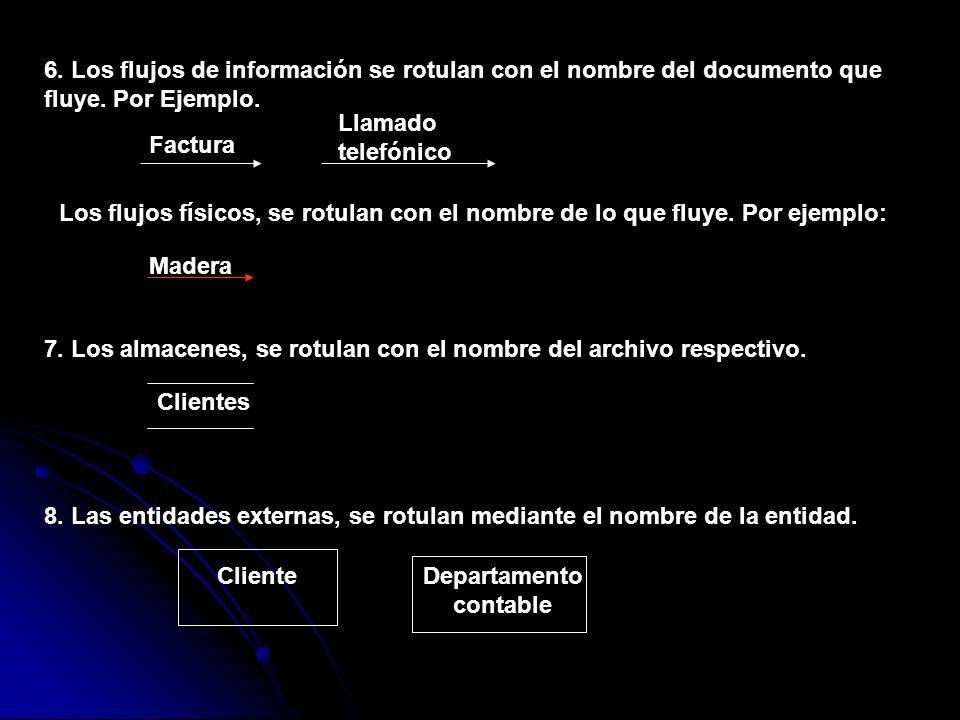 6. Los flujos de información se rotulan con el nombre del documento que fluye. Por Ejemplo. Factura Llamado telefónico Los flujos físicos, se rotulan