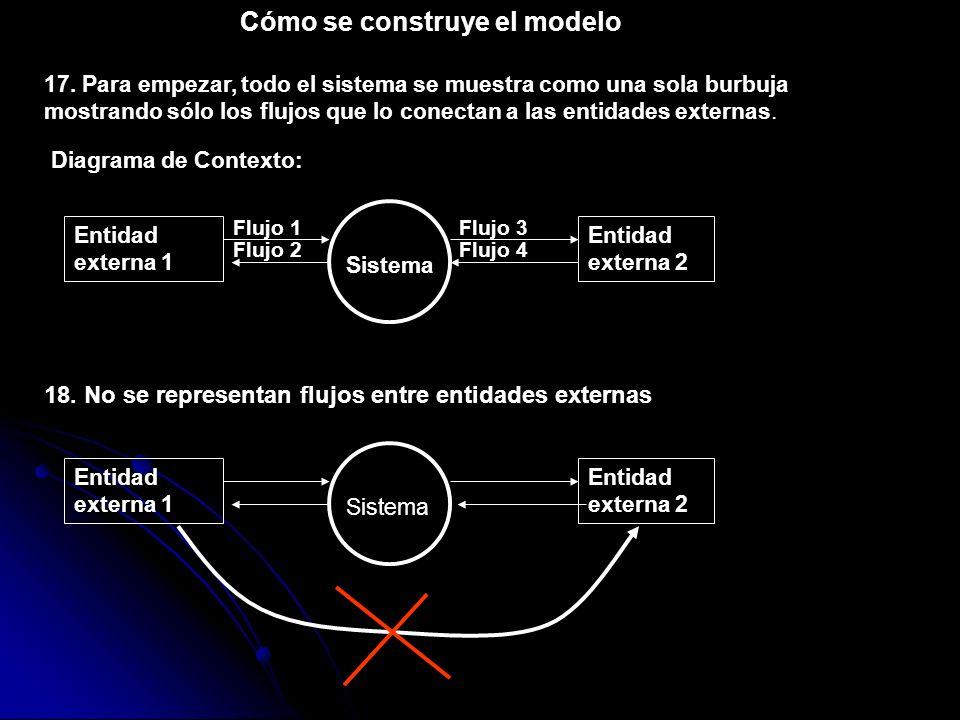 17. Para empezar, todo el sistema se muestra como una sola burbuja mostrando sólo los flujos que lo conectan a las entidades externas. Entidad externa