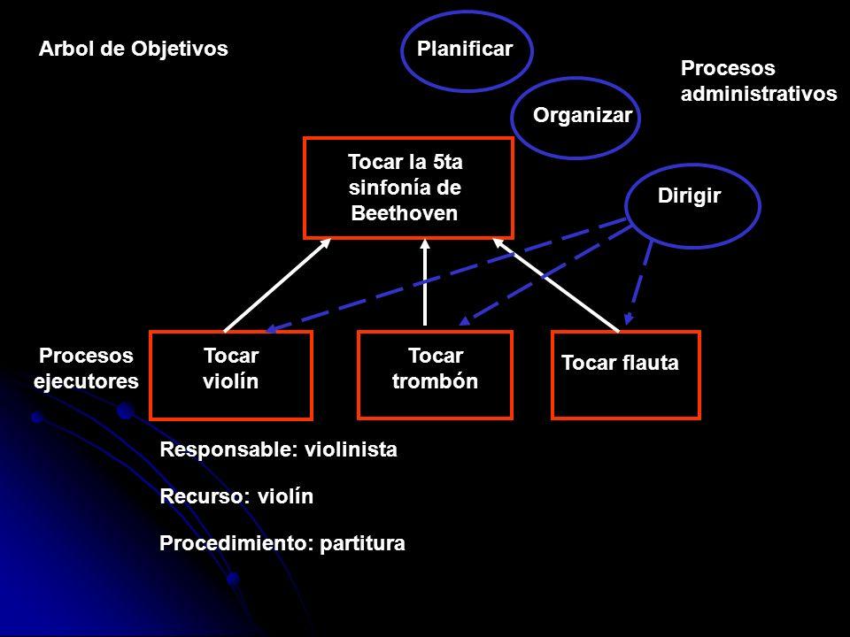 Arbol de Objetivos Tocar la 5ta sinfonía de Beethoven Tocar violín Tocar trombón Tocar flauta Procesos ejecutores Responsable: violinista Recurso: vio
