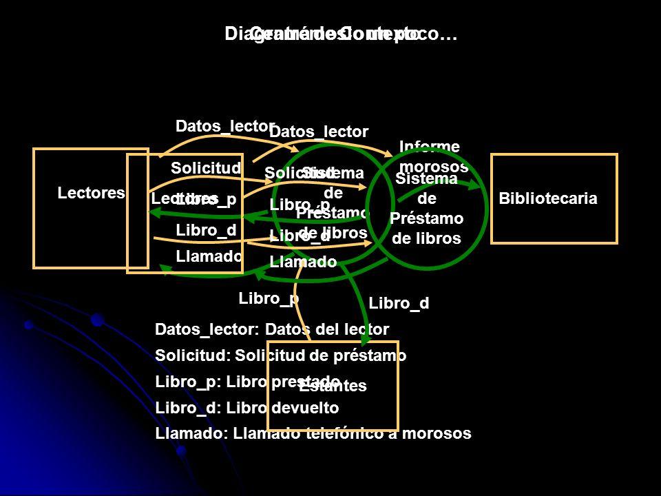 Diagrama de Contexto Sistema de Préstamo de libros Lectores Datos_lector Solicitud Libro_p Libro_d Llamado Datos_lector: Datos del lector Solicitud: S