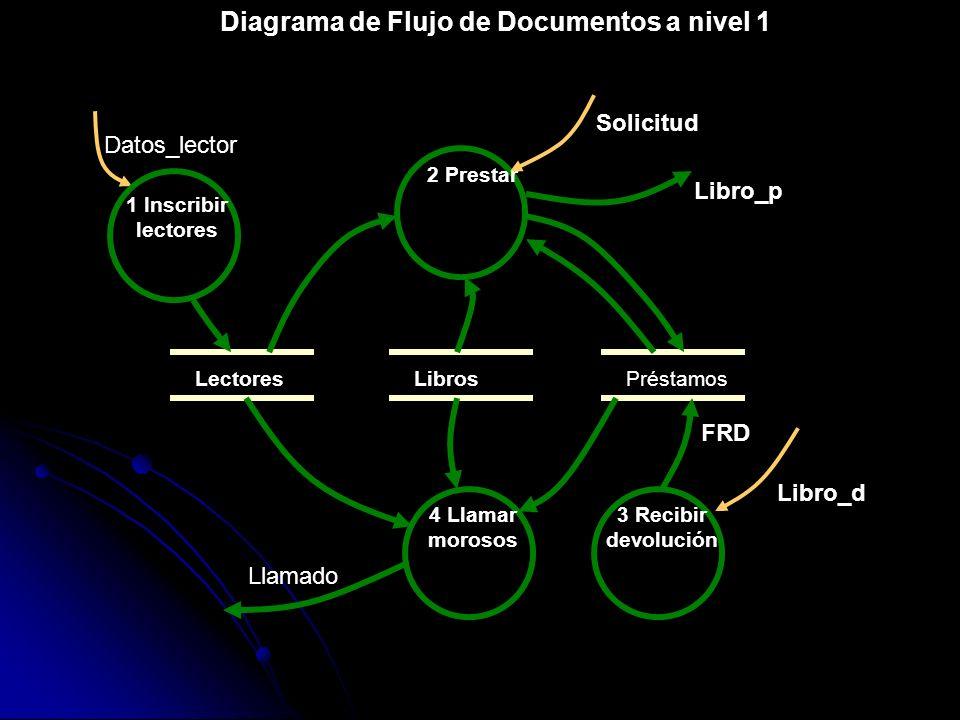 Diagrama de Flujo de Documentos a nivel 1 Datos_lector 1 Inscribir lectores Lectores 2 Prestar LibrosPréstamos Solicitud 3 Recibir devolución Libro_p