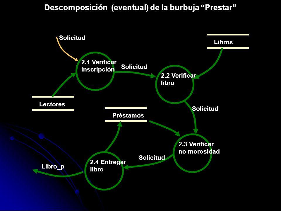 Descomposición (eventual) de la burbuja Prestar Lectores 2.1 Verificar inscripción Solicitud Libros 2.2 Verificar libro 2.3 Verificar no morosidad Pré