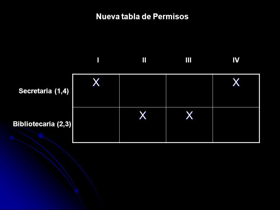 Nueva tabla de Permisos IIIIII Secretaria (1,4) Bibliotecaria (2,3) XX XX IV