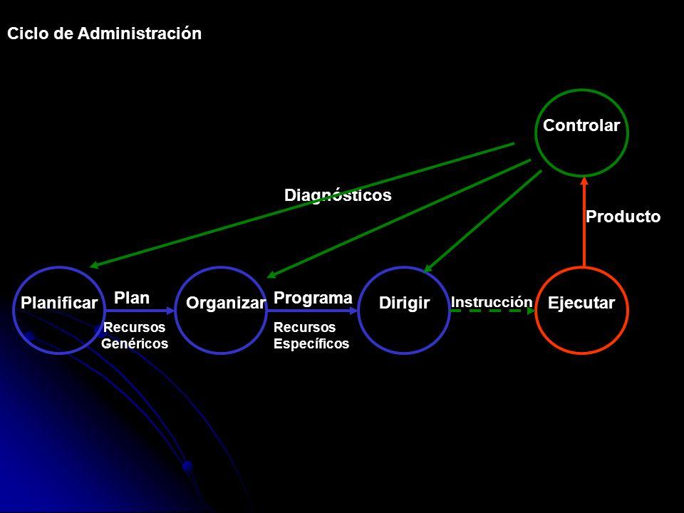 Ciclo de Administración Planificar Plan Recursos Genéricos Organizar Dirigir Programa Recursos Específicos Ejecutar Controlar Diagnósticos Instrucción