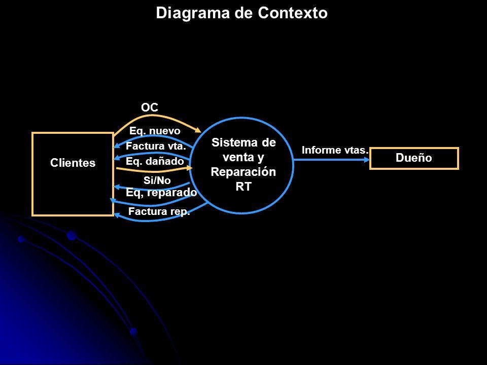 Diagrama de Contexto Sistema de venta y Reparación RT Clientes Dueño OC Eq. nuevo Factura vta. Eq. dañado Si/No Eq, reparado Factura rep. Informe vtas