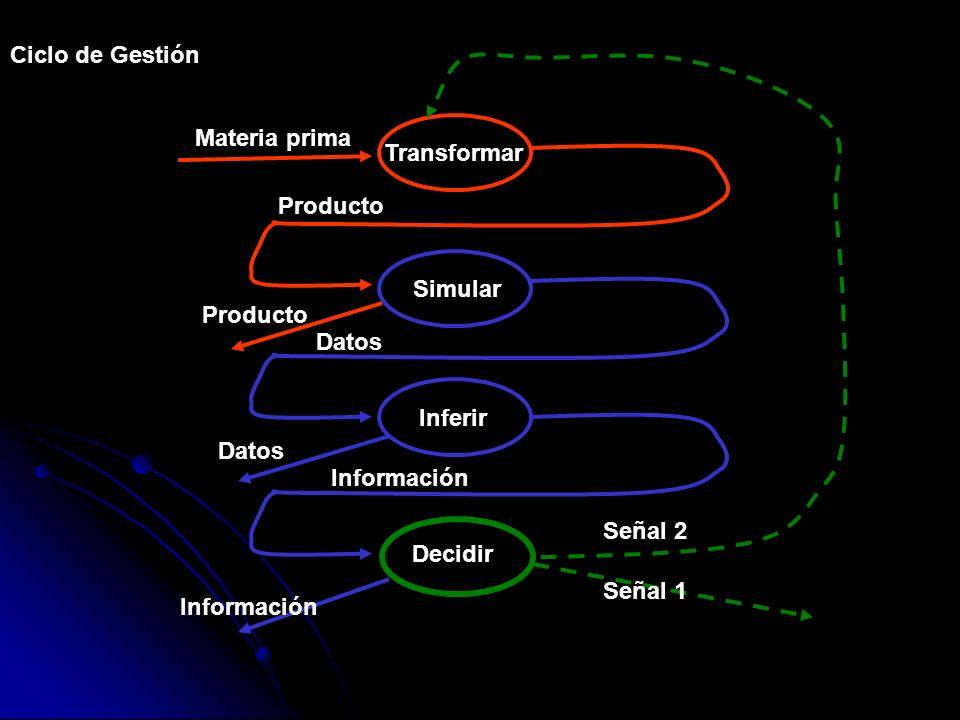 Transformar Simular Inferir Decidir Materia prima Producto Datos Producto Datos Información Señal 2 Señal 1 Ciclo de Gestión