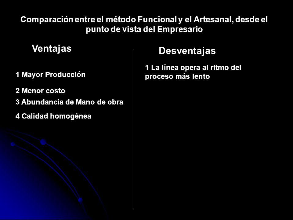 Comparación entre el método Funcional y el Artesanal, desde el punto de vista del Empresario Ventajas Desventajas 1 Mayor Producción 2 Menor costo 3 A