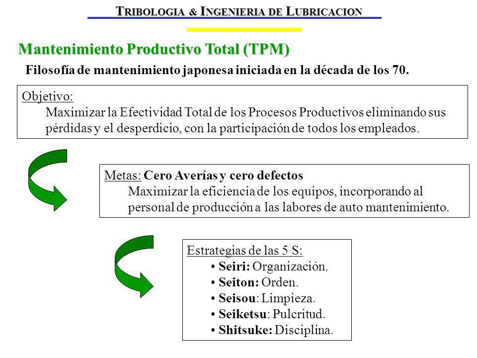 Mantenimiento Productivo Total (TPM) Filosofía de mantenimiento japonesa iniciada en la década de los 70.