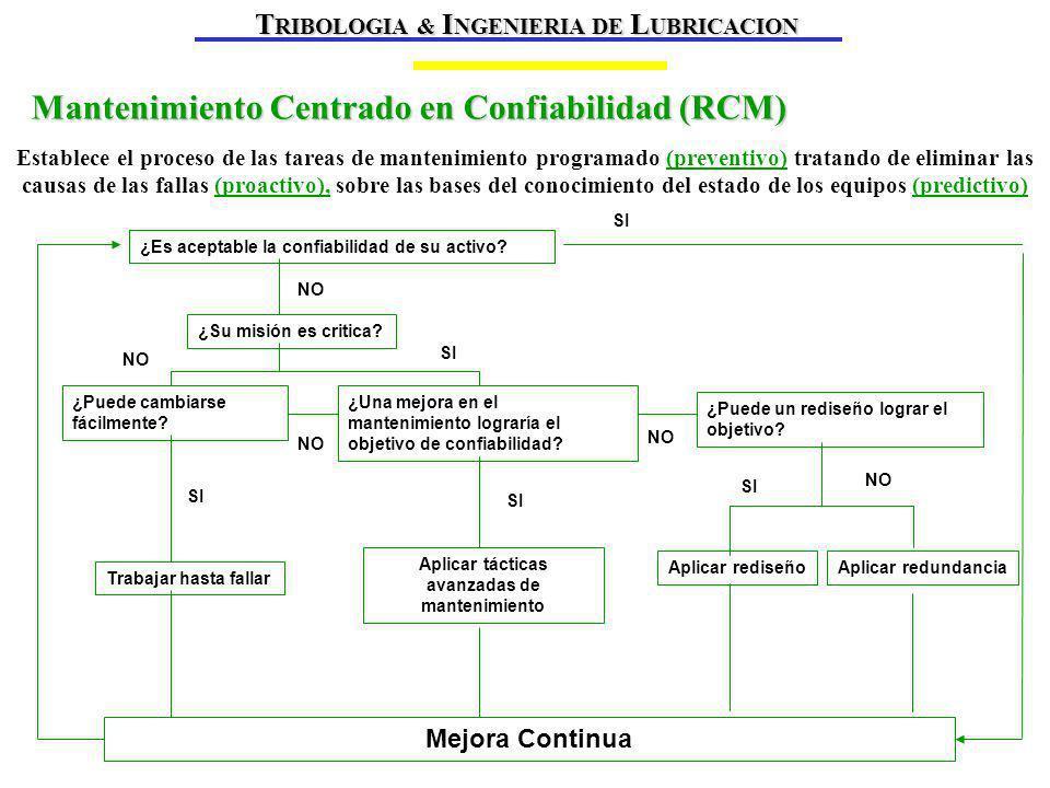 Mantenimiento Centrado en Confiabilidad (RCM) ¿Es aceptable la confiabilidad de su activo.