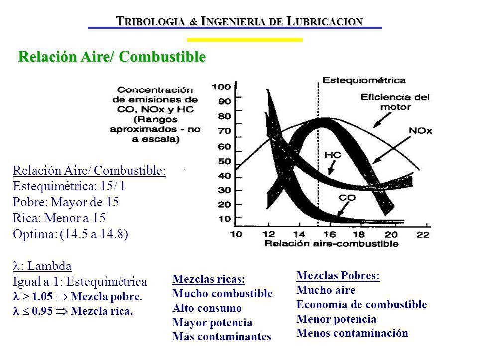 Relación Aire/ Combustible Relación Aire/ Combustible: Estequimétrica: 15/ 1 Pobre: Mayor de 15 Rica: Menor a 15 Optima: (14.5 a 14.8) : Lambda Igual a 1: Estequimétrica 1.05 Mezcla pobre.