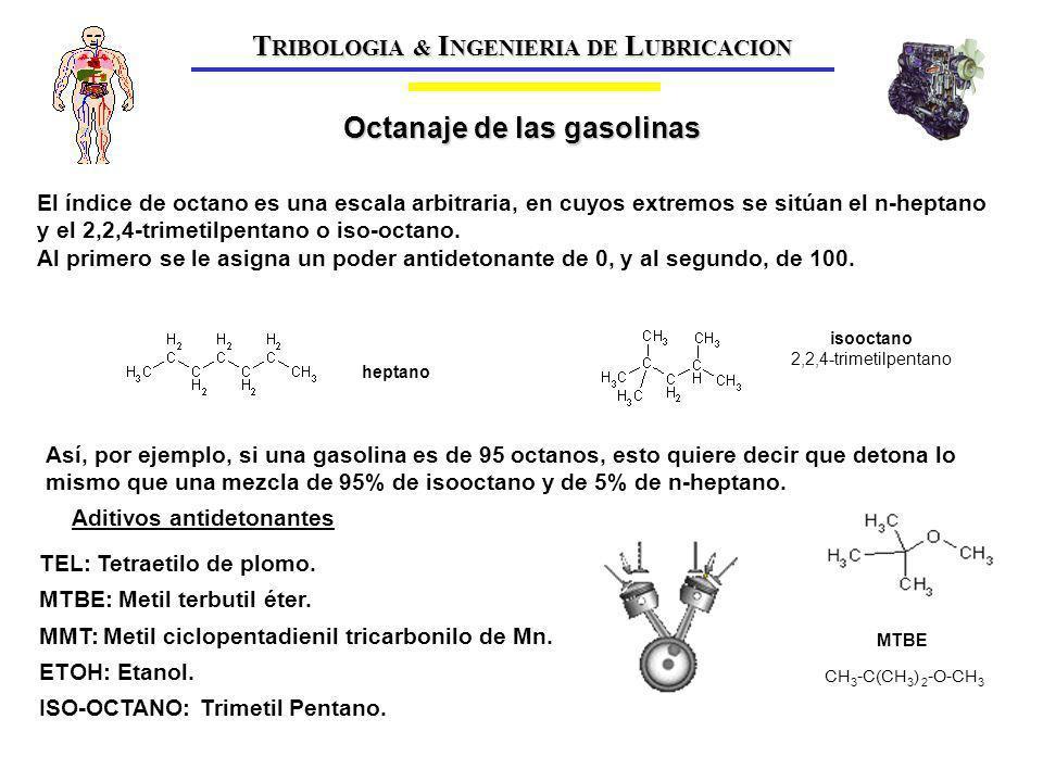 T RIBOLOGIA & I NGENIERIA DE L UBRICACION MTBE isooctano 2,2,4-trimetilpentano heptano El índice de octano es una escala arbitraria, en cuyos extremos se sitúan el n-heptano y el 2,2,4-trimetilpentano o iso-octano.
