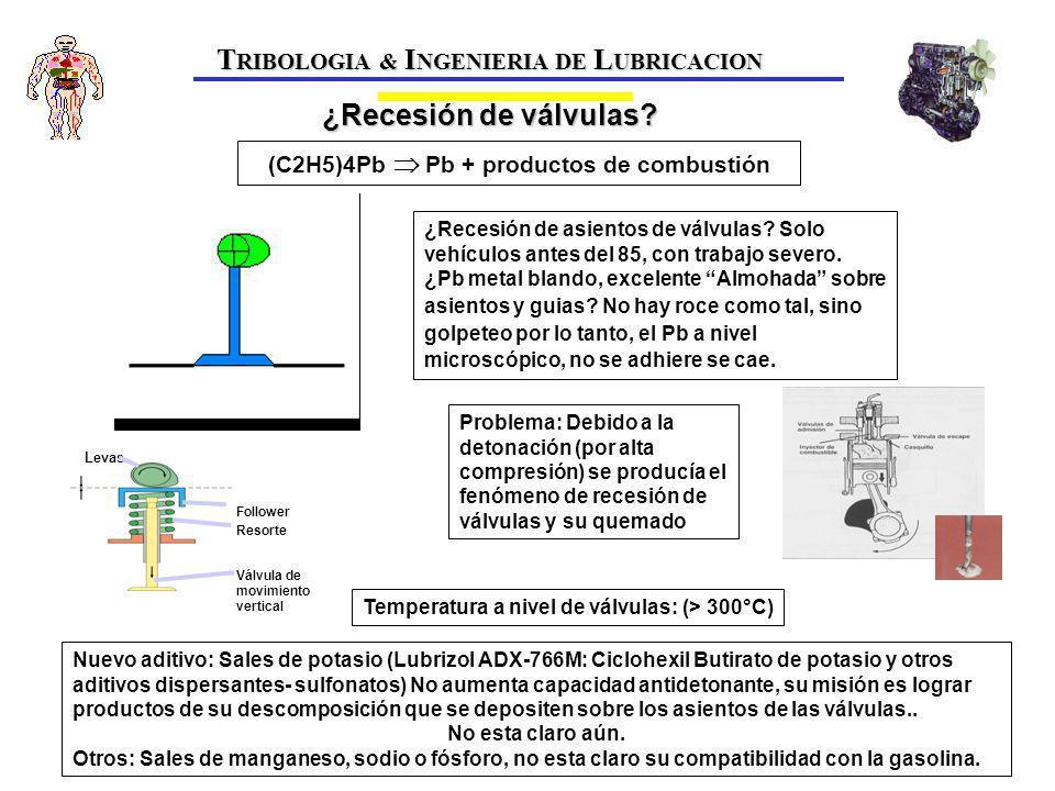 T RIBOLOGIA & I NGENIERIA DE L UBRICACION ¿Recesión de válvulas.