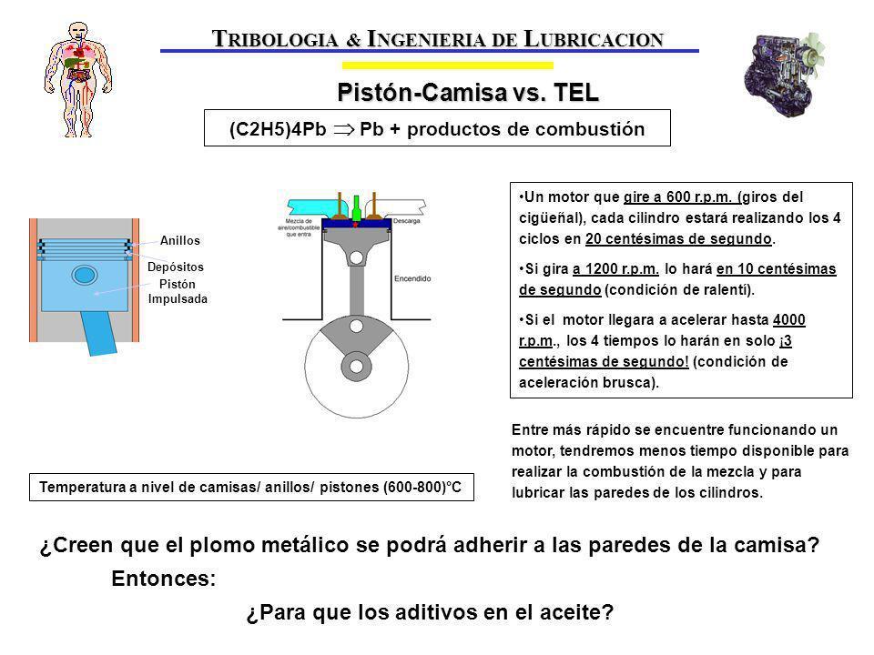 T RIBOLOGIA & I NGENIERIA DE L UBRICACION Pistón Impulsada Depósitos Anillos Un motor que gire a 600 r.p.m.