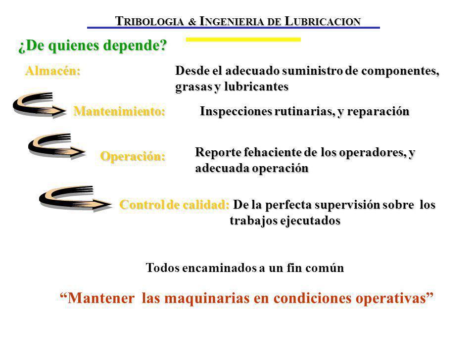 Reducir la fricción Evacuar el calor Reducir el desgaste Evacuar contaminantes Prevenir la corrosión Soportar carga LUBRICANTE T RIBOLOGIA & I NGENIERIA DE L UBRICACION