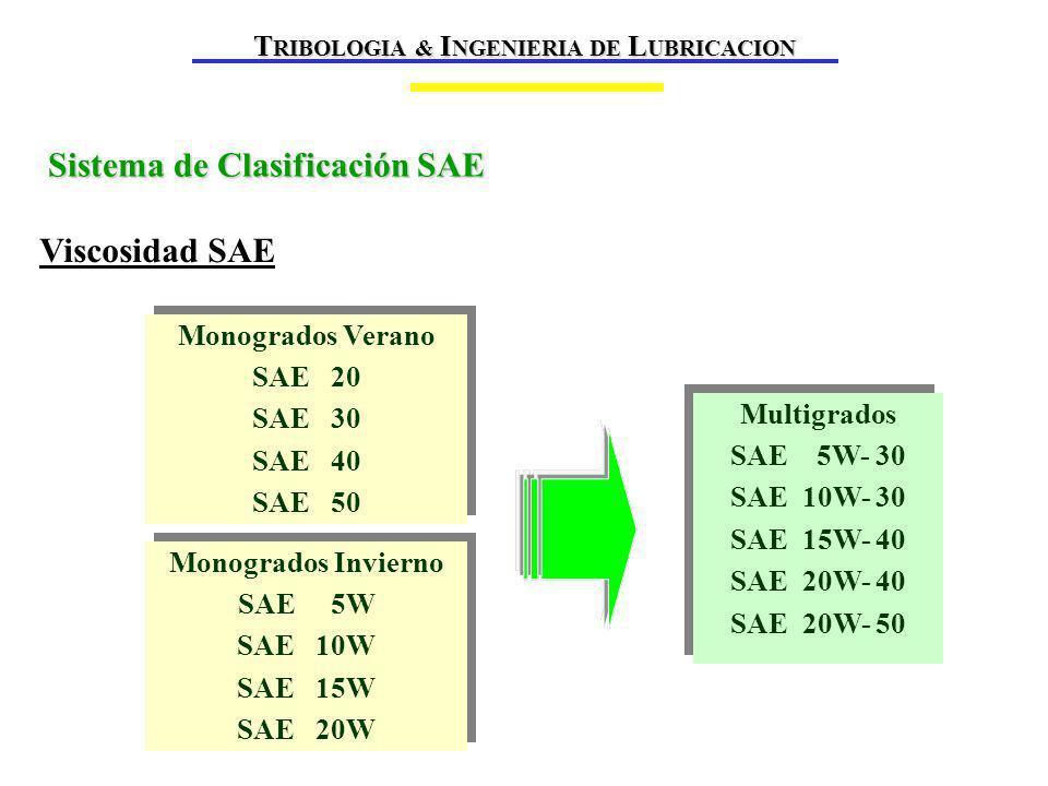 Sistema de Clasificación SAE Viscosidad SAE Monogrados Verano SAE 20 SAE 30 SAE 40 SAE 50 Monogrados Verano SAE 20 SAE 30 SAE 40 SAE 50 Monogrados Invierno SAE 5W SAE 10W SAE 15W SAE 20W Monogrados Invierno SAE 5W SAE 10W SAE 15W SAE 20W Multigrados SAE 5W- 30 SAE 10W- 30 SAE 15W- 40 SAE 20W- 40 SAE 20W- 50 Multigrados SAE 5W- 30 SAE 10W- 30 SAE 15W- 40 SAE 20W- 40 SAE 20W- 50 T RIBOLOGIA & I NGENIERIA DE L UBRICACION