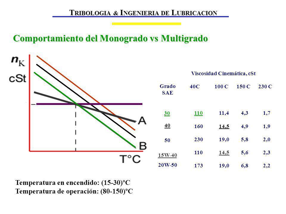 Comportamiento del Monogrado vs Multigrado T RIBOLOGIA & I NGENIERIA DE L UBRICACION Grado SAE 30 40 50 15W-40 20W-50 Viscosidad Cinemática, cSt 40C 100 C 150 C 230 C 110 11,4 4,3 1,7 160 14,5 4,9 1,9 230 19,0 5,8 2,0 110 14,5 5,6 2,3 173 19,0 6,8 2,2 Temperatura en encendido: (15-30)ºC Temperatura de operación: (80-150)ºC