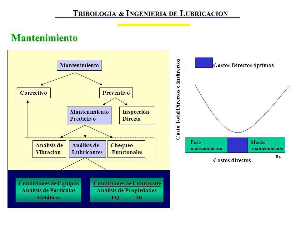 Concentración de polvo (mgrs/ m³) RESIDENCIAL INDUSTRIAL AUTOPISTA AGRICULTURA CAMINO DE TIERRA COLUMNA DE VEHICULOS EN CAMINO DE TIERRA CANTERASTORMENTA DE ARENA 0.01 0.11101001000 10000 Polvo en el ambiente T RIBOLOGIA & I NGENIERIA DE L UBRICACION