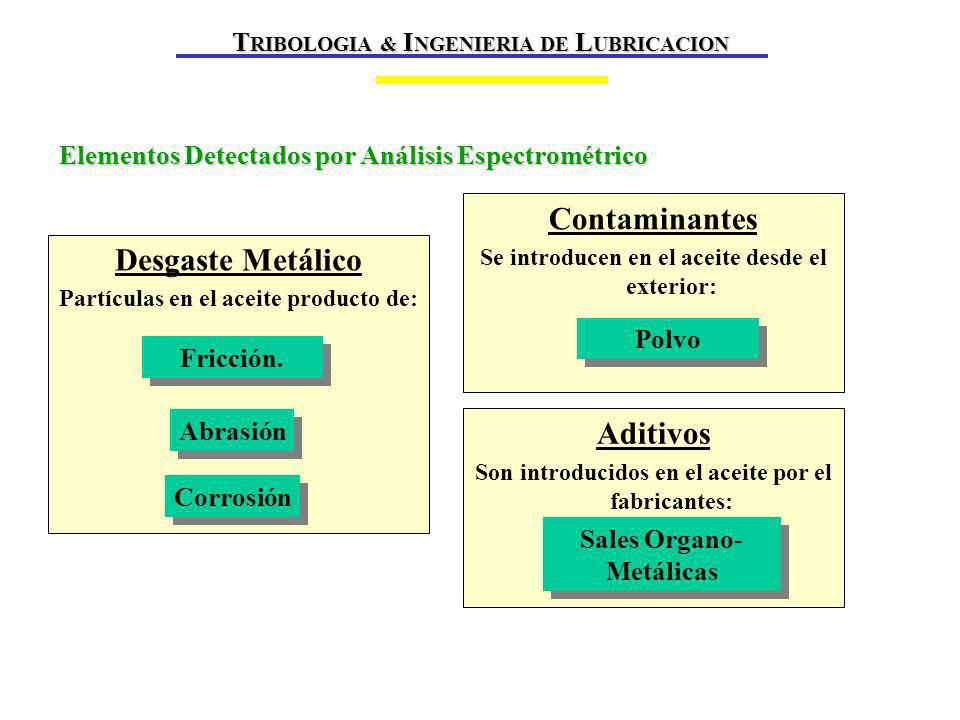 Elementos Detectados por Análisis Espectrométrico Desgaste Metálico Partículas en el aceite producto de: Abrasión Corrosión Fricción.