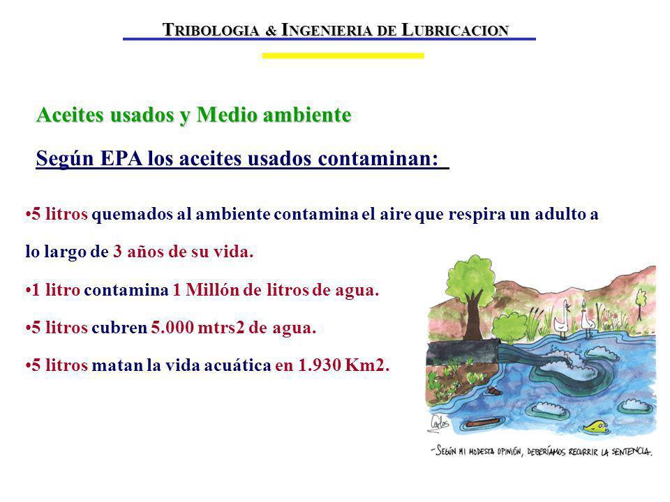 Aceites usados y Medio ambiente 5 litros quemados al ambiente contamina el aire que respira un adulto a lo largo de 3 años de su vida.