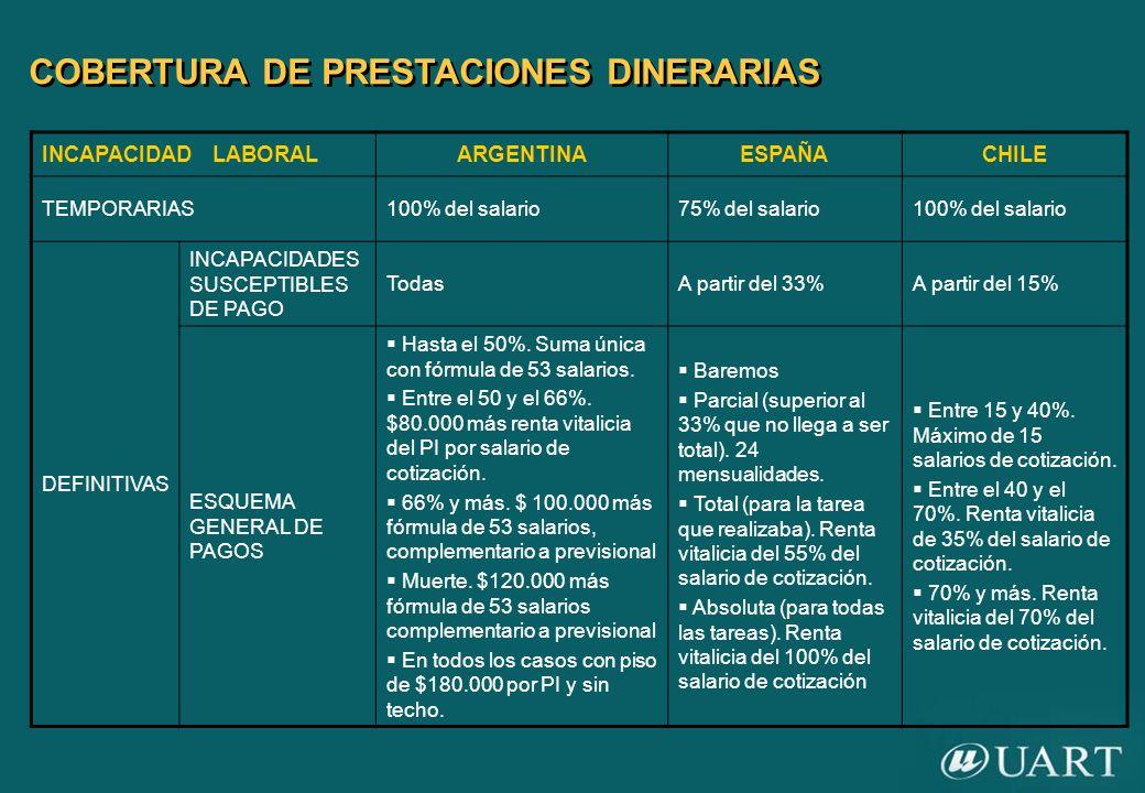 COBERTURA DE PRESTACIONES DINERARIAS INCAPACIDAD LABORALARGENTINAESPAÑACHILE TEMPORARIAS100% del salario75% del salario100% del salario DEFINITIVAS IN