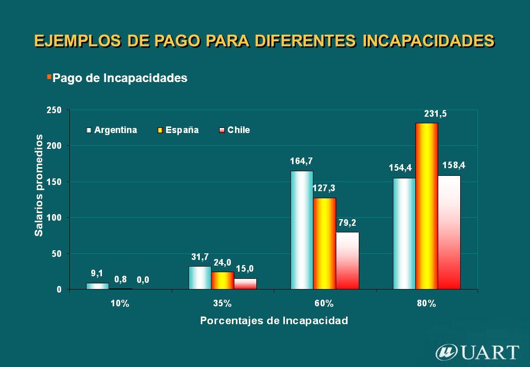 EJEMPLOS DE PAGO PARA DIFERENTES INCAPACIDADES Pago de Incapacidades