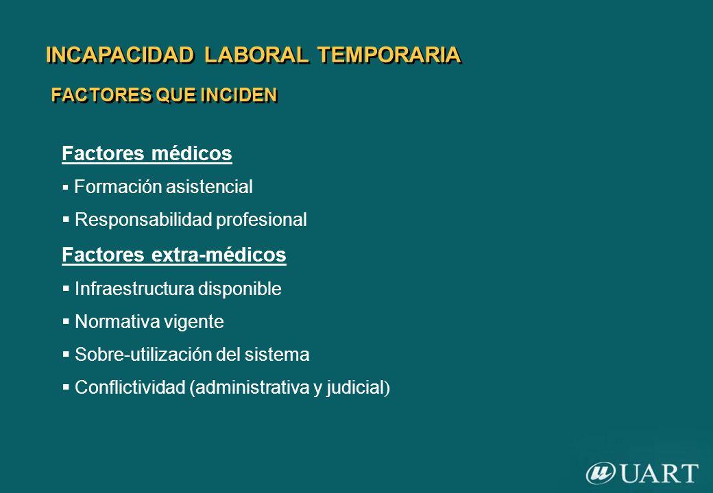 INCAPACIDAD LABORAL TEMPORARIA FACTORES QUE INCIDEN Factores médicos Formación asistencial Responsabilidad profesional Factores extra-médicos Infraest