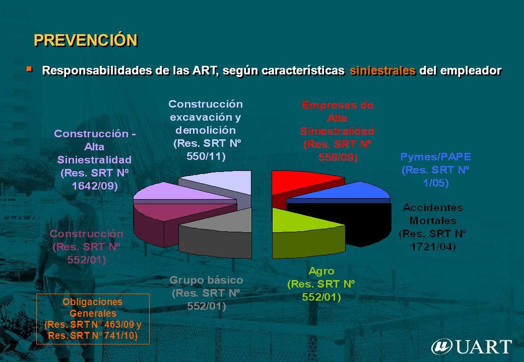 Responsabilidades de las ART, según características siniestrales del empleador PREVENCIÓN Obligaciones Generales (Res. SRT Nº 463/09 y Res. SRT Nº 741