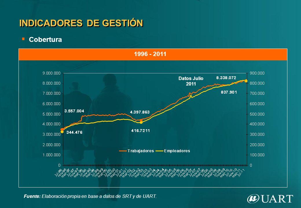 Cobertura INDICADORES DE GESTIÓN Fuente: Elaboración propia en base a datos de SRT y de UART. 1996 - 2011 Datos Julio 2011