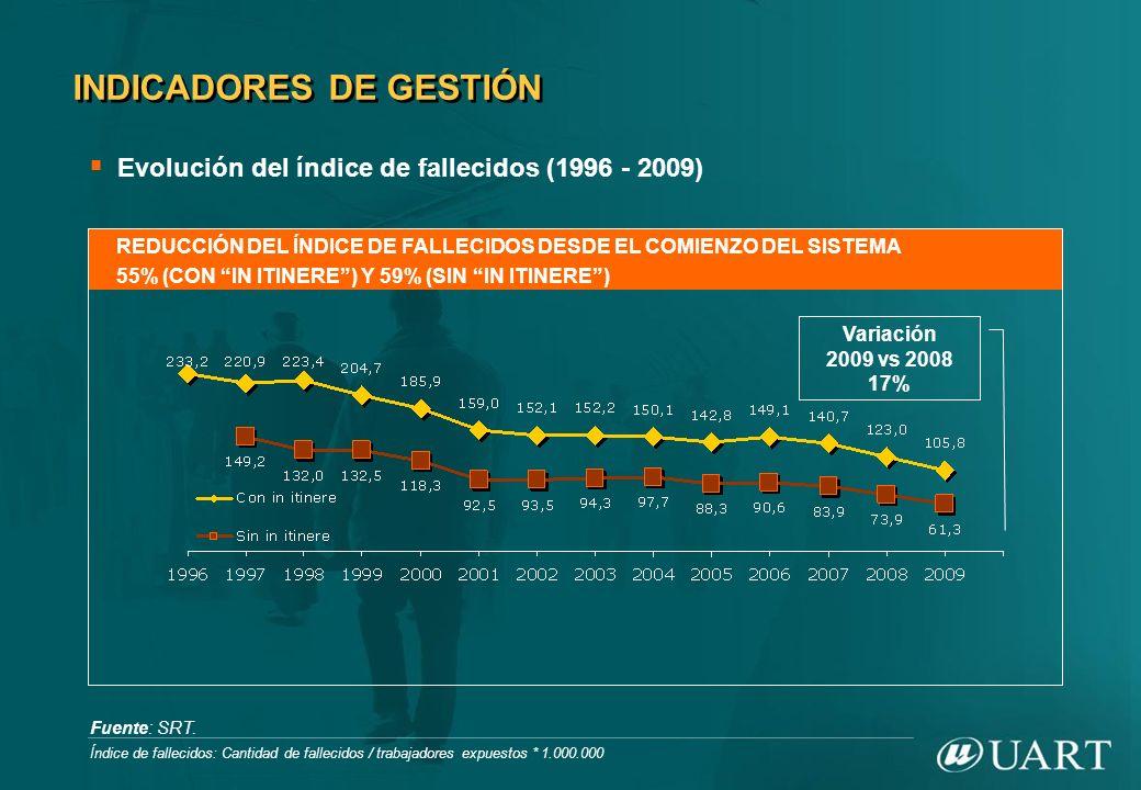 REDUCCIÓN DEL ÍNDICE DE FALLECIDOS DESDE EL COMIENZO DEL SISTEMA 55% (CON IN ITINERE) Y 59% (SIN IN ITINERE) Fuente: SRT. Índice de fallecidos: Cantid
