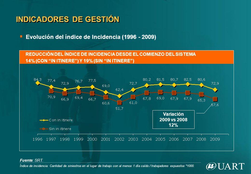 REDUCCIÓN DEL ÍNDICE DE INCIDENCIA DESDE EL COMIENZO DEL SISTEMA 14% (CON IN ITINERE) Y 19% (SIN IN ITINERE) Fuente: SRT. INDICADORES DE GESTIÓN Evolu