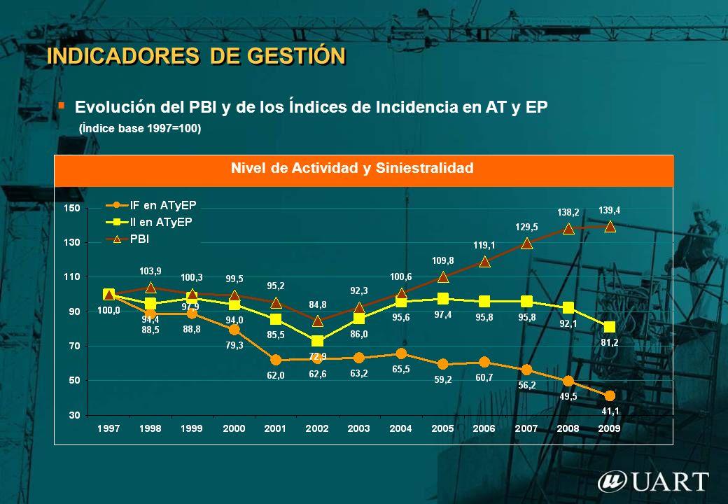 Nivel de Actividad y Siniestralidad INDICADORES DE GESTIÓN Evolución del PBI y de los Índices de Incidencia en AT y EP (Índice base 1997=100)