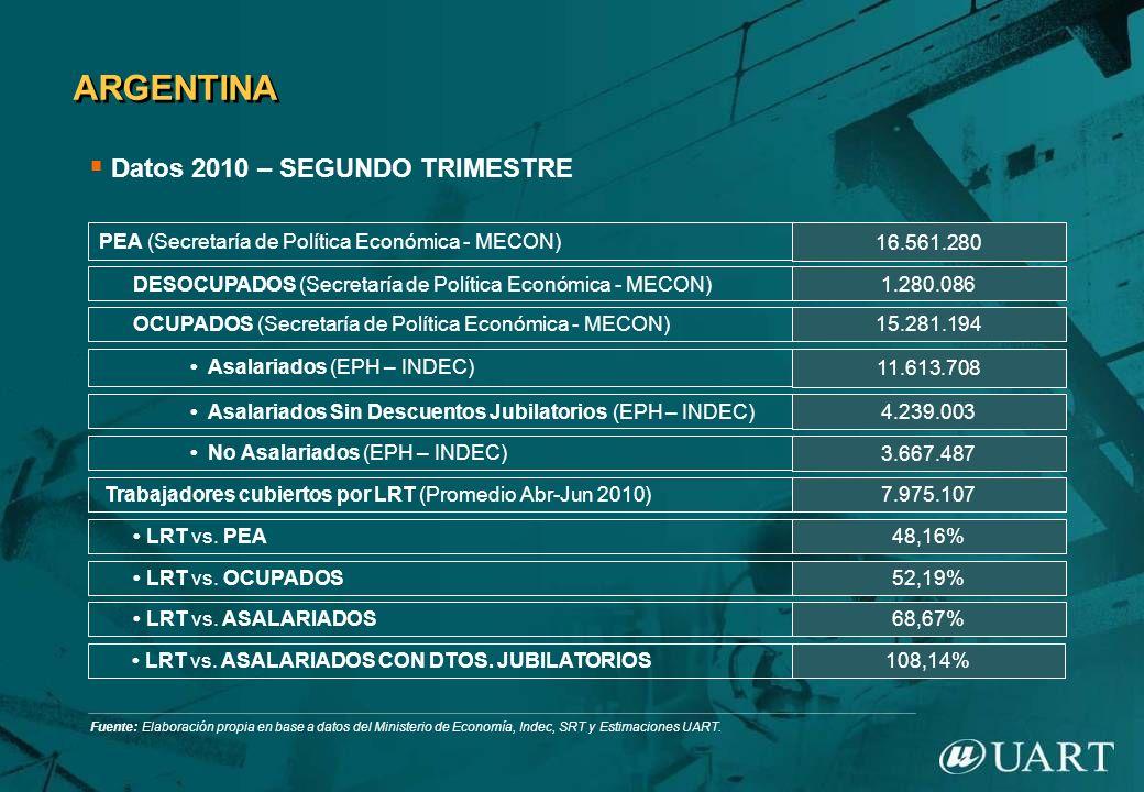 16.561.280 11.613.708 PEA (Secretaría de Política Económica - MECON) Asalariados (EPH – INDEC) Trabajadores cubiertos por LRT (Promedio Abr-Jun 2010)7